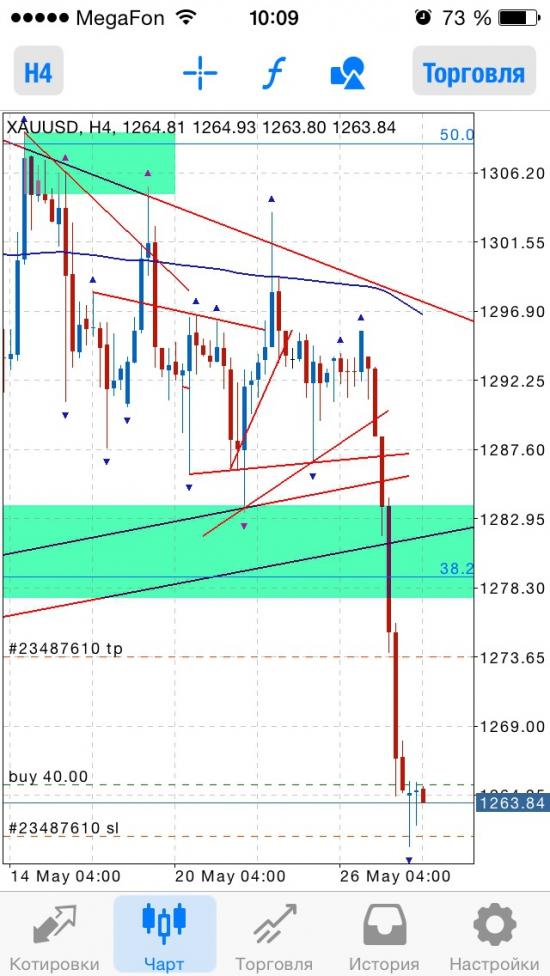 Gold buy 1265