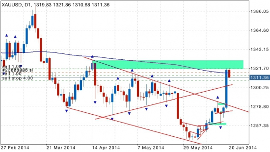 Gold sell 1321
