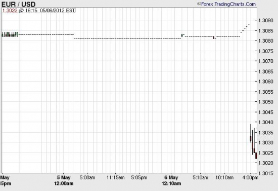 пара eur/usd открылась на уровне 1,3033 и продолжает падать