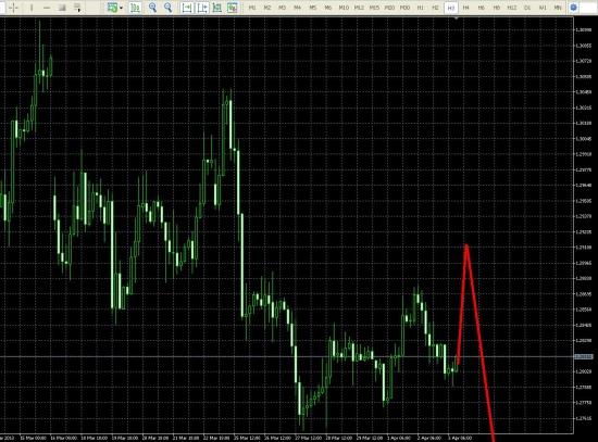 Eur/Usd сегодня, завтра, 2 недели