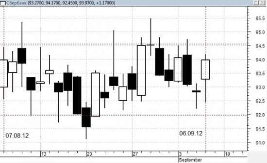 """""""ПИЛА"""" в августе, результат +12,5%"""