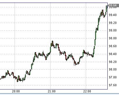 Забавно - завтра однозначно гэп вверх, а индекс смартлаба 0,4.. медведей в 2,5 раза больше  =))