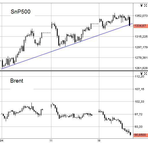 Мини Up-trend теперь уж точно сломлен, интересно кто выкупал наш рынок ? =)