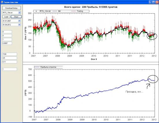 стабильная прибыль с 2007 года..