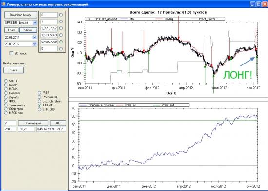 Нефть Brent - пора в ЛОНГ!