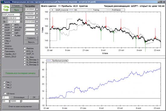 Вчера ну никак не верил, что нужно шортить Газпром и RTS
