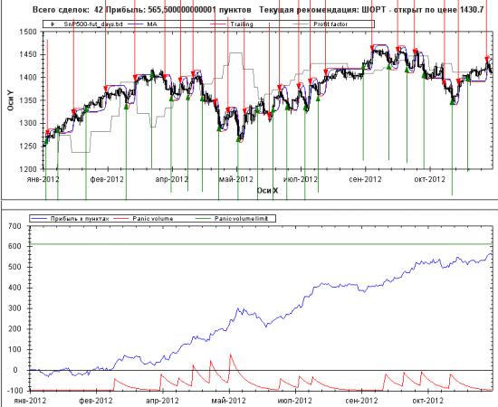 Анализ рынка на эту неделю с помощью Грааля