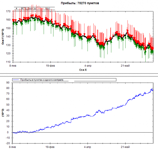 Про соотношение profit/stop и эксперименты с интрадей алгоритмами