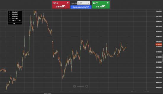 Ура ! Нефть и евро выдохлись.. рублю пора ослабнуть