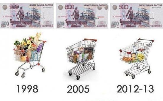 Инфляция в одной картинке.