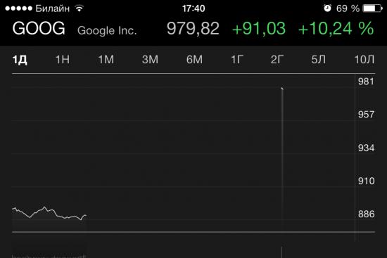 Google +10%
