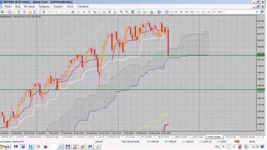 DX доллар индекс и SP500   вопросик