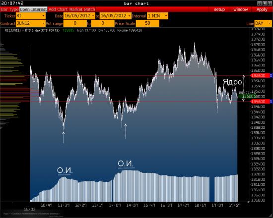 РТС – ожидание FOMC ( Газпром, Сбербанк )