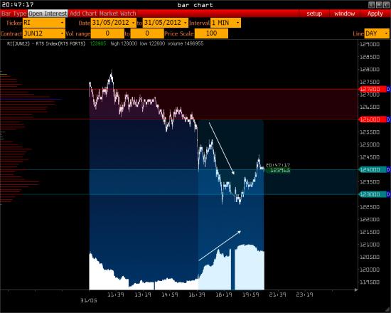 Обзор на 1.06.12 – RTS, Rosneft, Eur/Usd, VTB, Gold