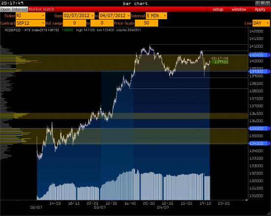 РТС - ожидание процентной ставки (Лукойл,Сбербанк, Роснефть) >>>>>>>>>>>>
