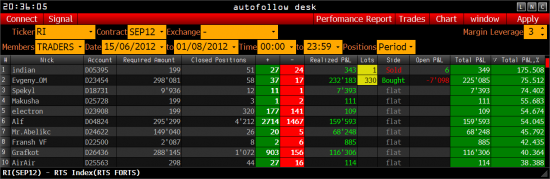 Обзор - РТС, рейтинг трейдеров >>>>>>