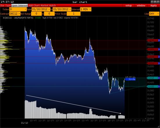 Обзор - индекс РТС, Сбербанк, USD/RUR >>>