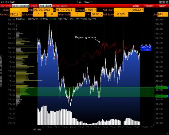 Обзор — РТС, Газпром, USD/RUR >>>