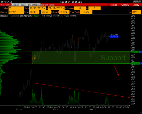 Обзор - РТС,  S&P 500, USD/RUR      >>>