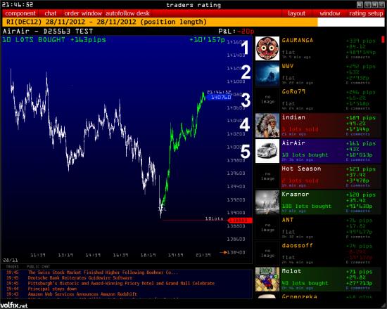 RTS и Рубль куда дальше?
