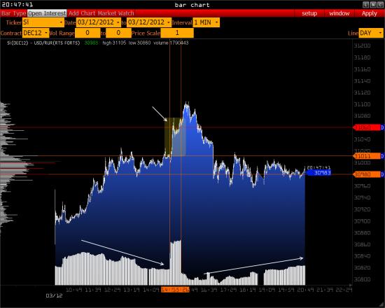 Индекс РТС И Рубль ( объемные моменты ) >>>