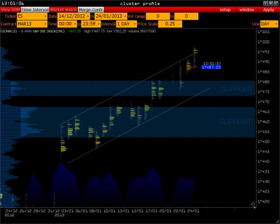RTS и 1500 S&P 500 >>>