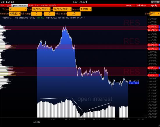 RTS - сопротивление ( Рубль, Нефть, Евро ) >>>