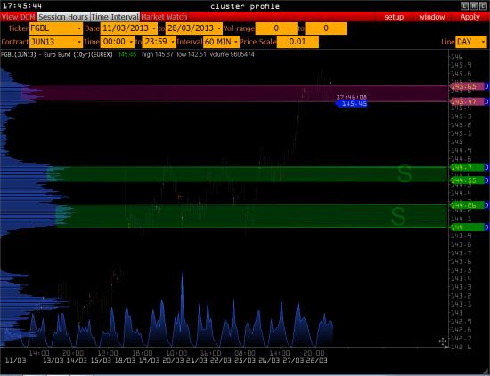 >>> РТС - пытается ( BRENT, Euro Bond 10y, USD/RUR )