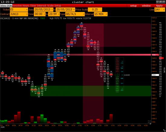>>> РТС - S&P 500 ( обзор )