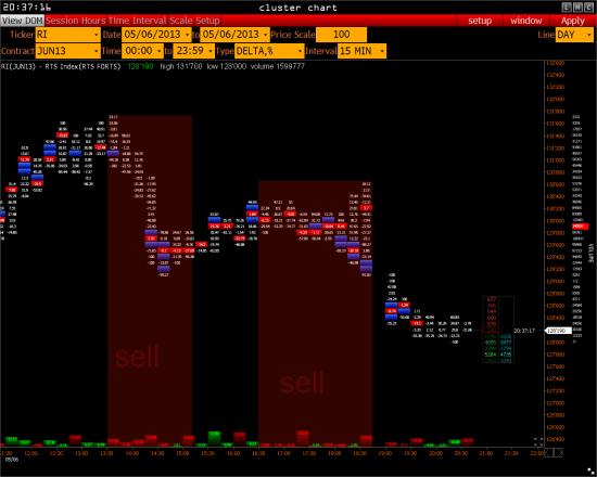 >>> RTS -  и его будущее ( S&P 500 )