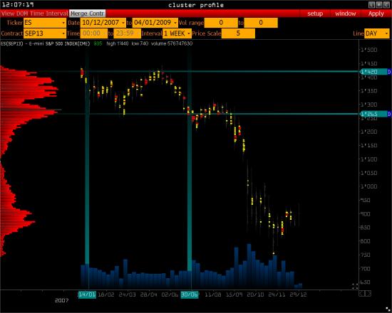>>> S&P 500 и 2008 год  ( обзор )