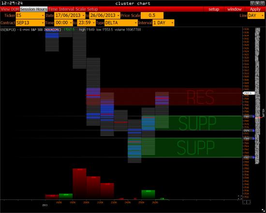 >>> RTS & S&P 500  ( обзор )