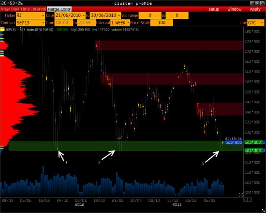 ( Важно ) Стратегические уровни для индекса РТС, фьючерса на Евро и Нефти