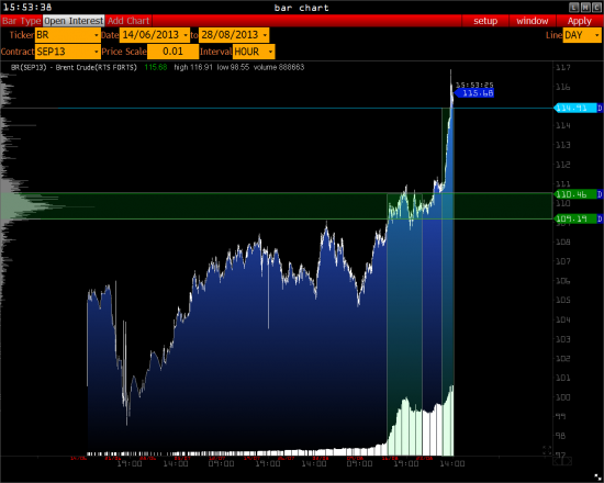 >>> Gazprom, Sberbank, Brent, Eur/Usd