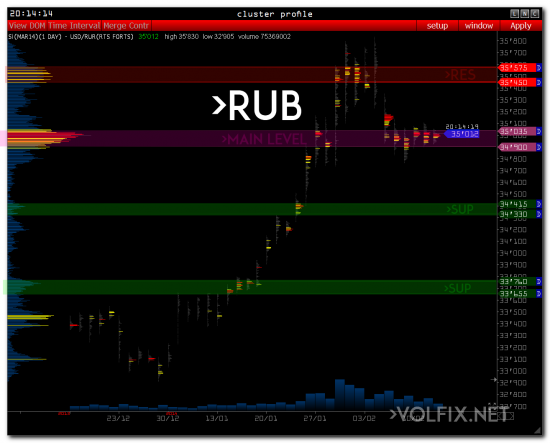 rur rub ruble volfix