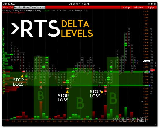 >>> RTS - Delta (будет ли рост)