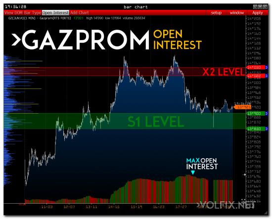 >>> RTS ( Газпром и Сбербанк )