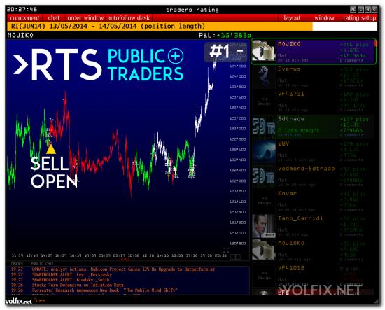 >>> RTS и уровни на завтра