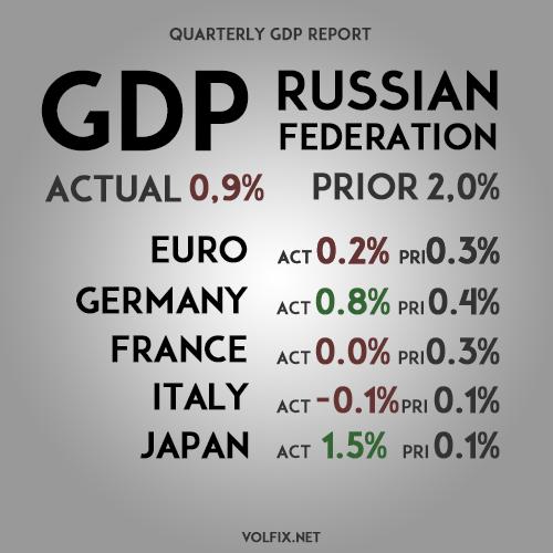 GDP RUSSIA VOLFIX.NET