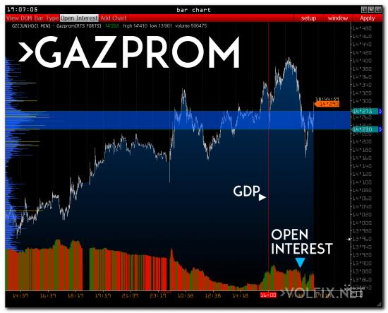 >>> RTS - GAZPROM - SBERBANK