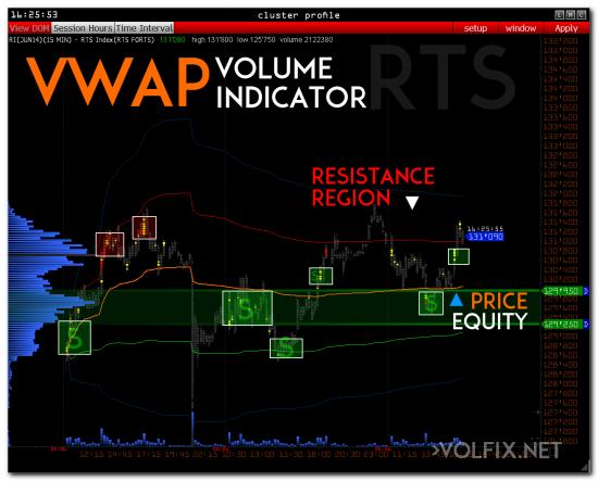 >>> RTS + volume indicator VWAP