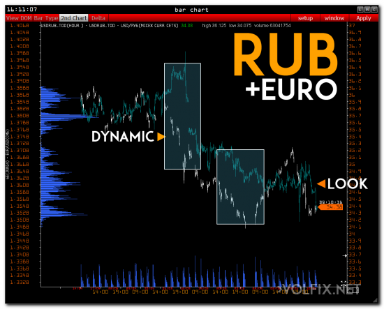 euro volfix rub bank volume spot