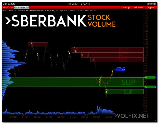 volume объемный анализ сбербанк