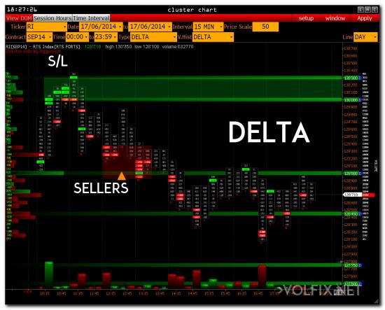 Объемный анализ рынка, индекс РТС, торгово-аналитическая платформа VOLFIX.NET