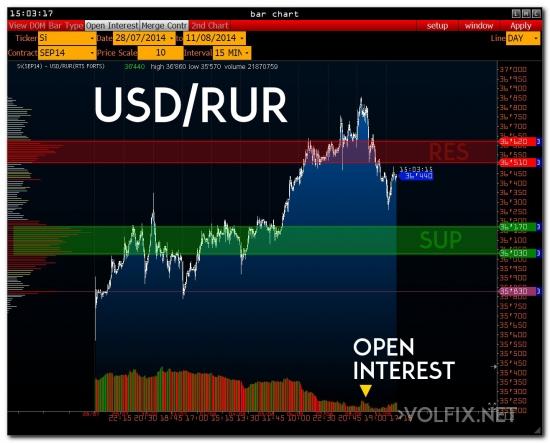 >>> RTS & USD/RUR ( ожидание )