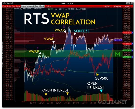 >>> RTS ( необычные сделки )