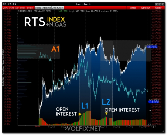 rts volume index open interest market