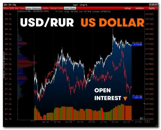 >>> RTS + USD/RUR