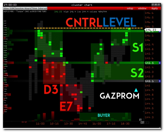 >>> RTS - ключевые уровни на завтра ( РТС. Газпром. Сбербанк. Рубль )