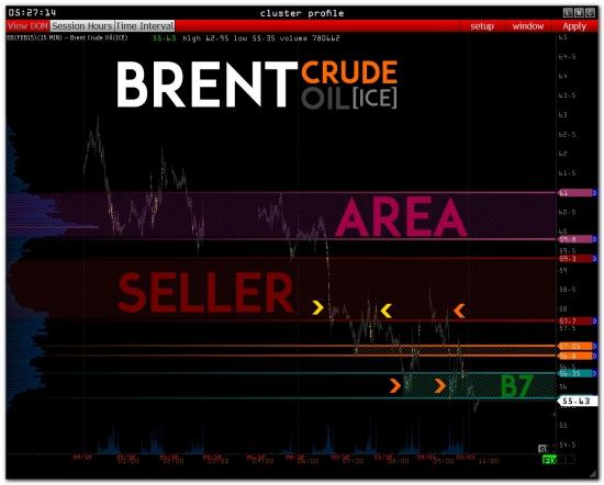 >>> Обзор  - RI - GAZP - SBER - USD/RUR - OIL